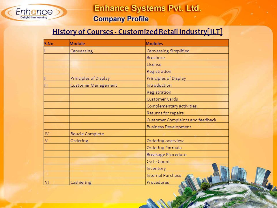 History of Courses - Customized Retail Industry[ILT]